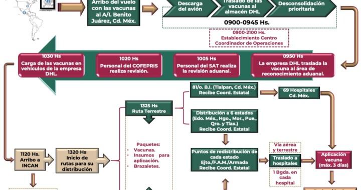 Lista la logística operativa y brigadas de vacunación en Puebla