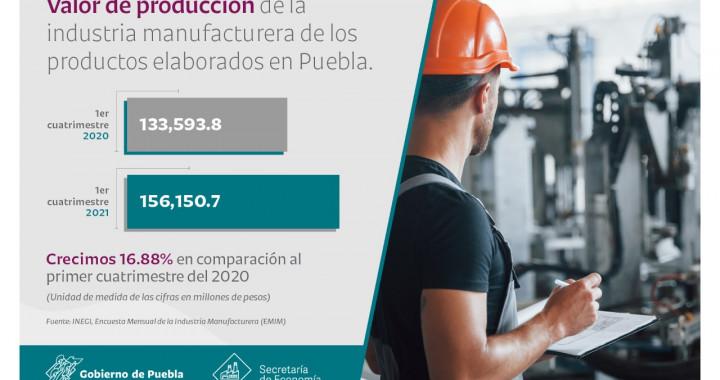 Aumenta producción y empleo en industria manufacturera en Puebla
