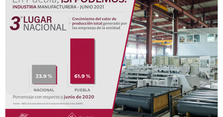 Crece Puebla 61.9% valor de producción manufacturera en junio: Economía